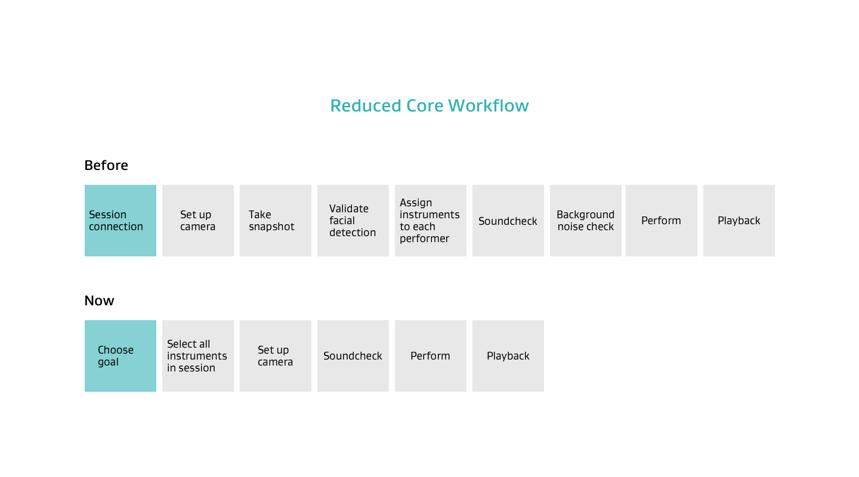10. Reduce workflow
